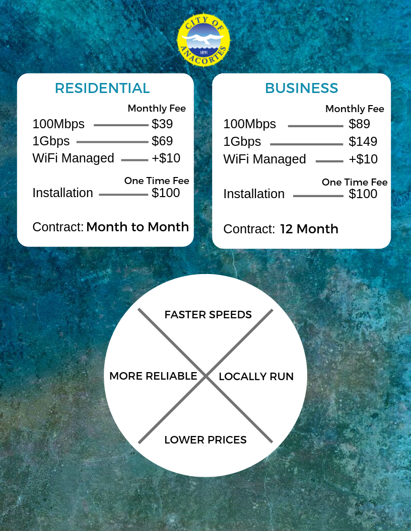 Fiber Pricing Flyer - Advantages Monthly With Rates(3)