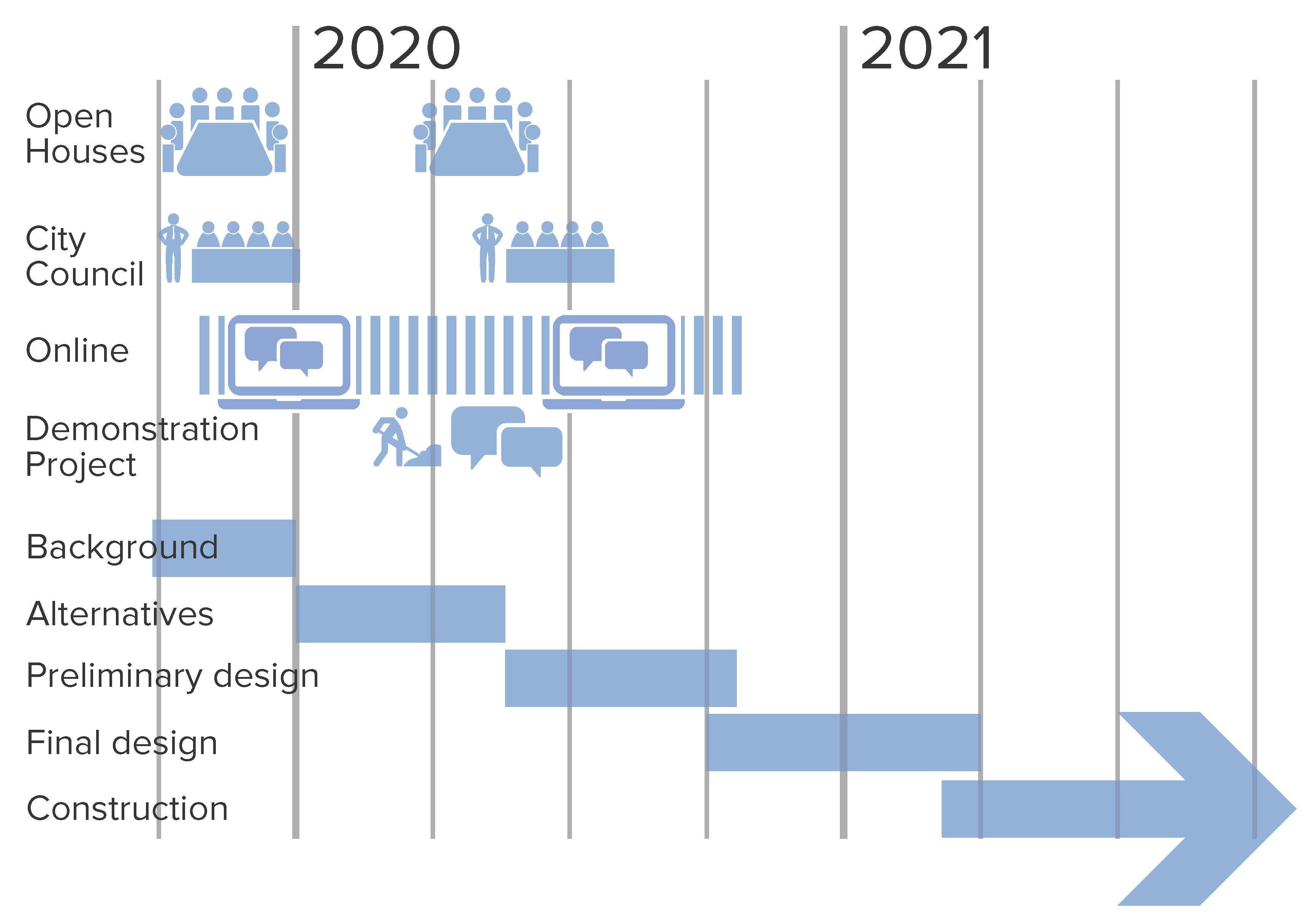 Timeline graphic