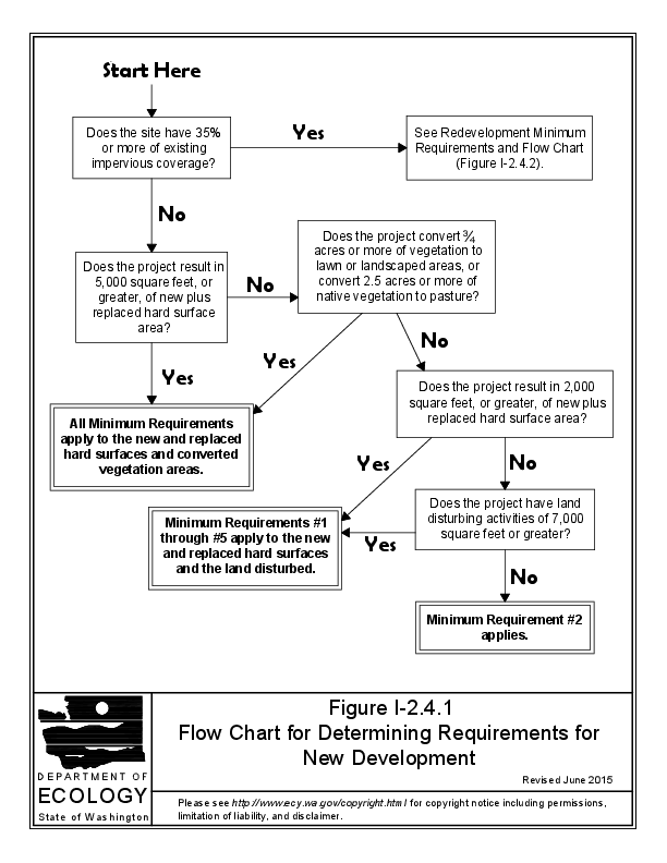 New Development flowchart