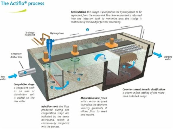 The Actiflo Process